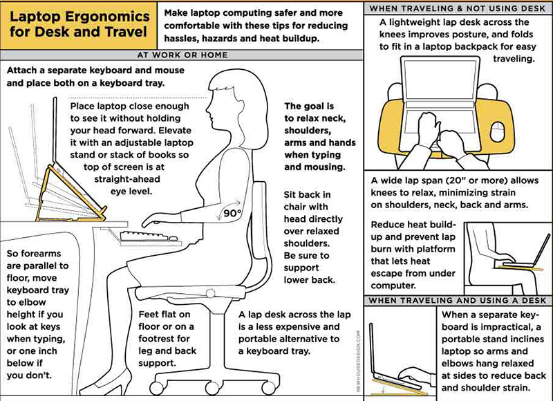 Ergonomics-dental